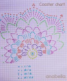 ideas crochet paso a paso ideas charts Crochet Coaster Pattern, Crochet Doily Patterns, Crochet Diagram, Crochet Chart, Crochet Motif, Crochet Designs, Crochet Flowers, Crochet Stitches, Crochet Doilies