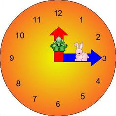 Great Tip!On minute hand put Pix of rabbit to show minutes go faster. Explain that turtle goes much slower than rabbit. The kids can watch how the rabbit is always running fast around the clock while the turtle is trying it's hardest to catch it.  Usually one or two kids notice that rabbit can get all the way around the clock while turtle only makes it to the next #. Also tell the minute (rabbit) hand is longer like the ears on the rabbit & hour (turtle) hand is shorter like the turtle.