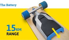 The first mountable electric drive that turns any normal skateboard into an electric skateboard – within minutes.