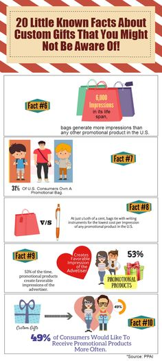 20 little known facts about promotional products - P2 #infographics #promotionalproduct #littleknownfacts