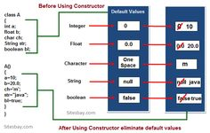 Constructor in Java, Why use constructor in java
