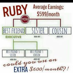 ruby chart it works