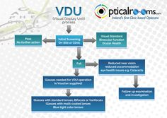VDU Flow Chart detailing our process and routine for Irish based companies. VDU screening is a requirement for all office based employees. Contact us on 01 779 0999 to arrange this service either on-site or within our optical clinics.