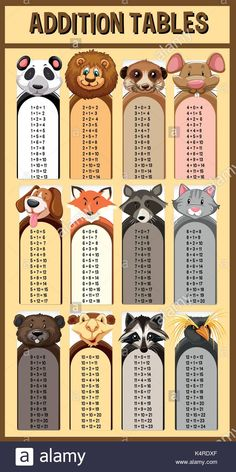 Addition tables with wild animals illustration Stock Vector Multiplication Facts Worksheets, Teaching Multiplication, Teaching Math, Table Addition, Math Tutorials, School Library Displays, Math Charts, Writing Prompts For Kids, Cute Girl Wallpaper