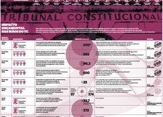 Dezenas de exemplos de infográficos e visualizações impressos recentemente