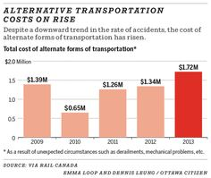 Alternative transportation costs on the rise