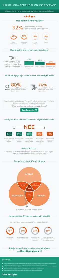 Hoe belangrijk zijn online reviews nou echt?