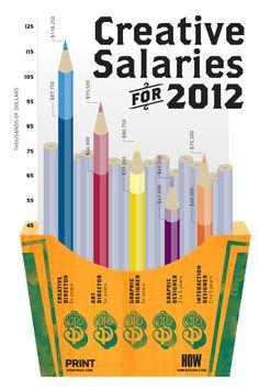 Infografía: Los salarios de los creativos durante 2012