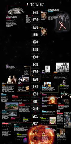 The Sci-Fi Movie Timeline - #Infographic