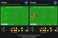 Zonalmarking's Barca-Chelsea analysis. Brilliant. As usual.