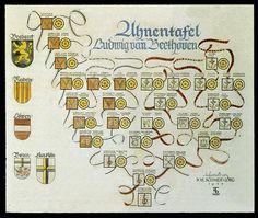 Ludwig von Beethoven family tree