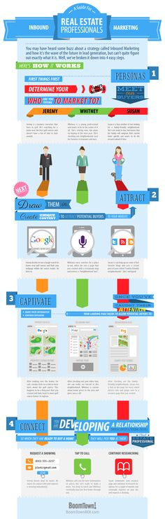 Inbound Marketing - A Guide For Real Estate Professionals [Infographic] | BoomTown!