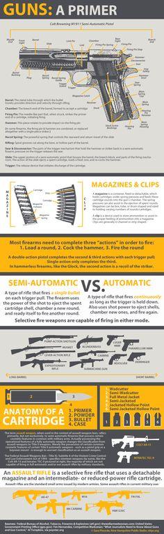 Automatic vs. Semi-automatic