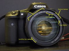 Camera Lens Information