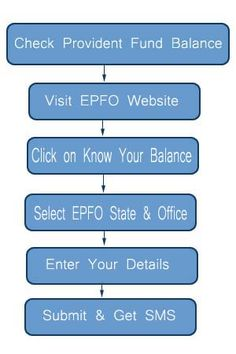 How to Check Provident Fund Balance Online Check your EPF online by following steps given in this post.