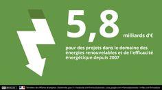 Favoriser l'accès à l'#énergie durable grâce aux politiques de #développement