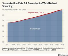The sequester is essentially a cut on future spending and a pretty nominal one at that