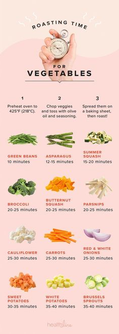 Nail the Timing on Perfectly Roasted Vegetables with This Infographic - Recipes to be made. - Nail the Timing on Perfectly Roasted Vegetables with This Infographic - Vegetable Roasting Times, Cooking Vegetables, Best Vegetables To Eat, Temp To Roast Veggies, Recipes For Vegetables, Dinner With Vegetables, Oven Roasted Vegetables, Roasted Veggies Recipe, Roasted Veggie Salad