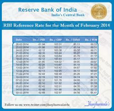 Indian Currency Ru Rbi Reference Rate For The Month Of February 2017 India