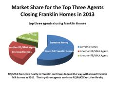 Lorraine Kuney of The Kuney Todaro Team of RE/MAX Executive Realty in Franklin MA closed 44 Franklin MA homes in 2013.