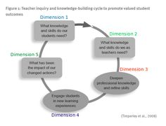Helen Timperley Inquiry Cycle