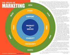 Seth Godin shows the way to think about marketing. Hint, it doesnt start with advertising. Marketing Models, Marketing And Advertising, Social Media Marketing, About Twitter, Seth Godin, Word Of Mouth, Marketing Professional, Believe, Circles
