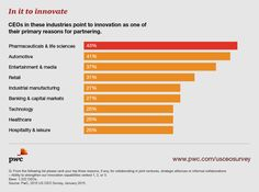 CEOs: They're in it to innovate. See more stats on how companies can keep up with change: http://pwc.to/ceoinno