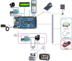 ARDUINO HOME SECURTY AND AUTOMATION PROJECT - Arduino Forum: