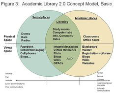 Academic Library 2.0 Concept Model, Basic (final version)