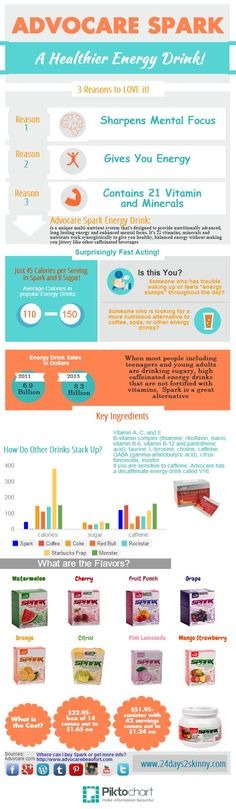 Cool infographic of AdvoCare Spark Energy Drink! This stuff has saved me sanity AND money... www.SparkOasis.com