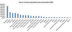 Soziale Netzwerke: Die Top 25 im Dezember 2012 Quelle: GlobalWebIndex