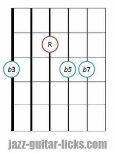 m7b5 chord guitar position diagram 6 2