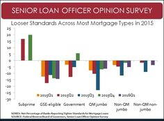 Mortgage Availability Poised to Rise in 2016