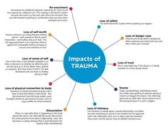 It's helpful to understand the common impacts of trauma. The symptoms of trauma include patterns of re-enactment loss of trust shame loss of a sense of self and dissociation. Trauma Therapy, Therapy Tools, Therapy Ideas, Art Therapy, Play Therapy, Coaching, Complex Ptsd, Emotional Regulation, Emotional Resilience