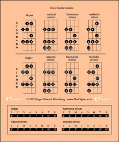 4 string bass guitar notes 98 use this chart to familiarize yourself with the fingerboard. Black Bedroom Furniture Sets. Home Design Ideas