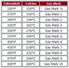 recipe: 400 f to celsius [14]