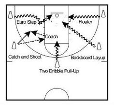 How To Become Great At Playing Basketball. For years, fans of all ages have loved the game of basketball. There are many people that don't know how to play. Basketball Shooting Drills, Basketball Tricks, Basketball Practice, Basketball Is Life, Basketball Workouts, Basketball Skills, Basketball Coach, Basketball Uniforms, Training