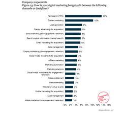 digital marketing budgets increasing