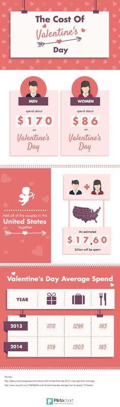 New Infographic theme : Cost of Valentine's Day