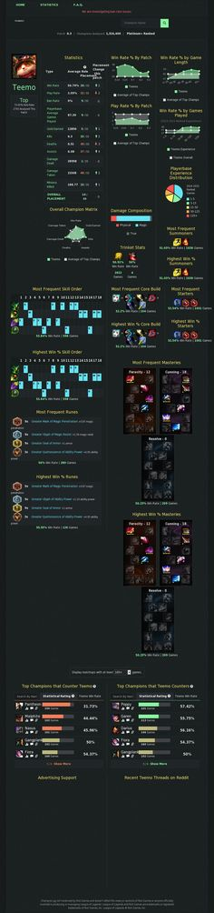 Teemo Top Stats, Guides, Builds, Runes, Masteries and Counters Gaming Websites, Runes, Champion, Lol, Fun
