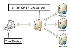 Learn all about How a Smart DNS Proxy Service works and How To Use a to use a Smart DNS Proxy to unblock blocked websites Proxy Server, Does It Work, Dns, Netflix, Technology, Website, Cyber, Tech, Tecnologia