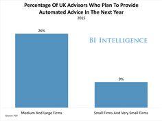 Percentage of UK advisors