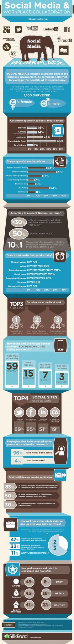 "SOCIAL MEDIA - ""An infographic breaking down the effect of social media in the workplace, and the different restrictions put in place."""