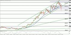 #USDJPY extends decline to 95.00 support then recovers