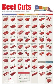 Steaks 101: Not Sure What Kind of Steak to Order? Know the Popular Steak Cuts. - looloo insights - Picmia