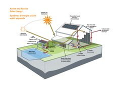 http://www.energy.techno-science.ca/img/ehibitions/44-1_Active_and_Passive_Solar.jpg