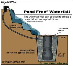 Pondless waterfall-   A solution for those   of us who want a water feature but also have small children   around.