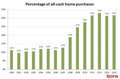 Cash is Still King in Home Buying