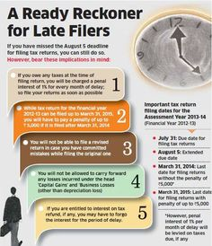 Income tax filing returns date for FY 2012-2013 & AY 2013-14