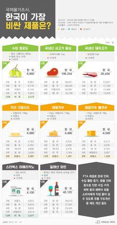 스타벅스 커피-칠레 와인, 한국이 가장 비싸…'FTA 관세 인하 못 느낄 수준' [인포그래픽] #Product / #Infographic ⓒ 비주얼다이브 무단 복사·전재·재배포 금지